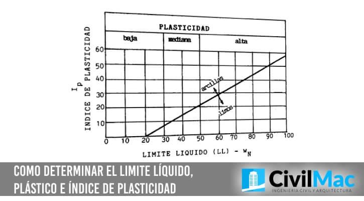 Como determinar el limite líquido, plástico e índice de plasticidad